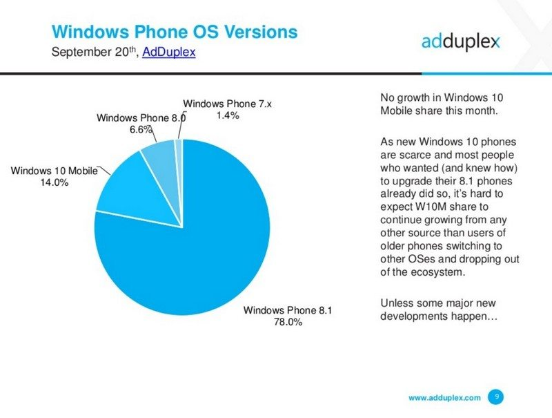 When will Microsoft end support for your Windows Phone?