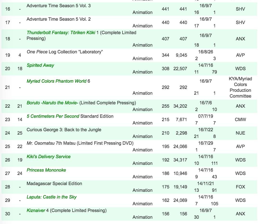 anime-dvd-ranking-5-11-sep