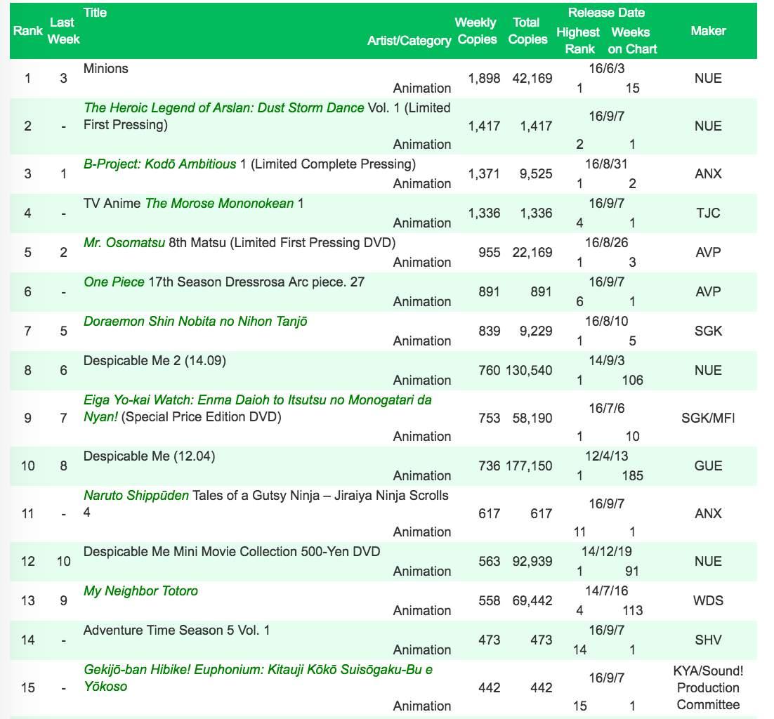 anime-dvd-ranking-sep-5-11