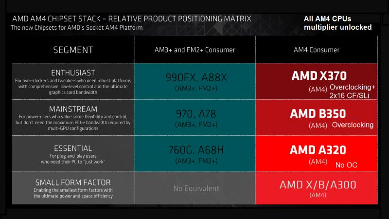 amd am4 x370 motherboard features