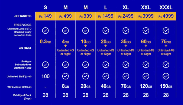 Reliance Jio 4G LTE Tariff Plans