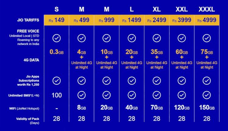 Reliance Jio 4G LTE Tariff Plans