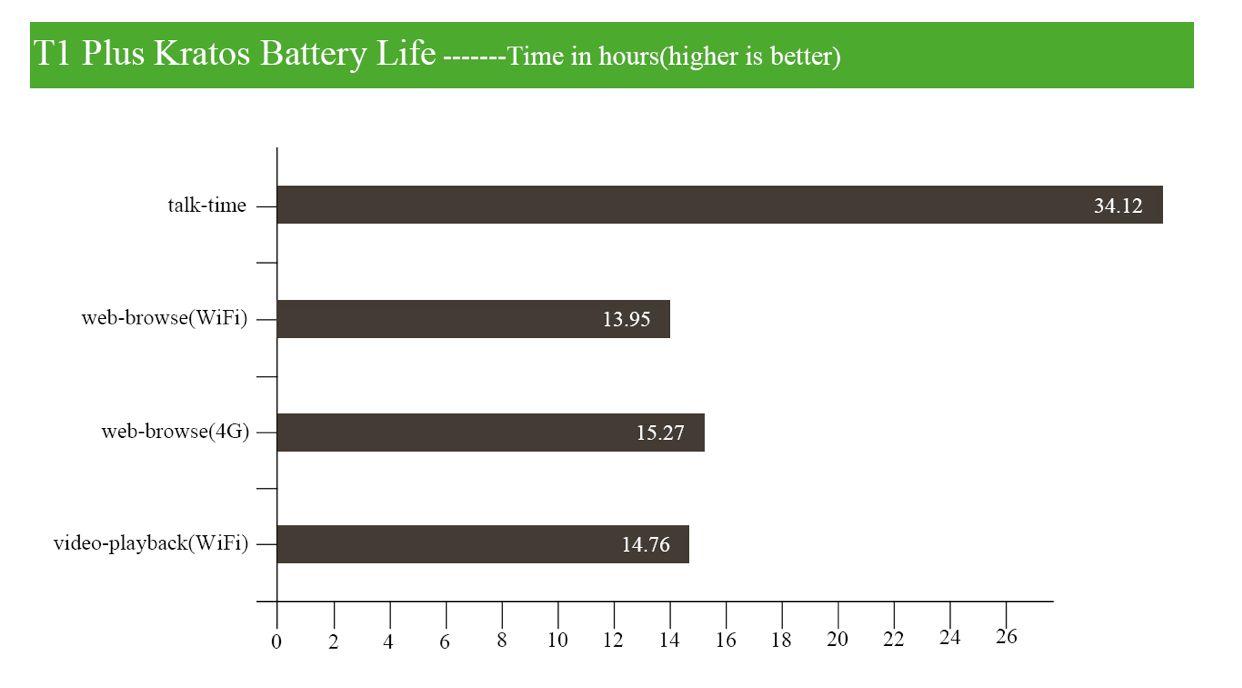 vkworld t1 plus kratos battery performance