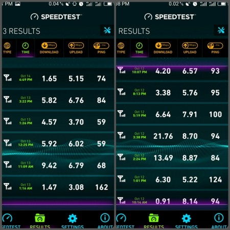 How Does Reliance Jio 4G Speed Compares To Airtel