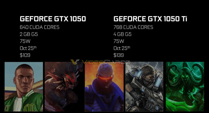 NVIDIA GeForce GTX 1050 Ti and GTX 1050 Price Reveal Shows Cards Retailing for Less Than $150