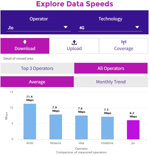 Comparison of average 4G speeds in India