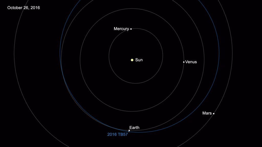 15000-risky-asteroid-and-comet-near-earth