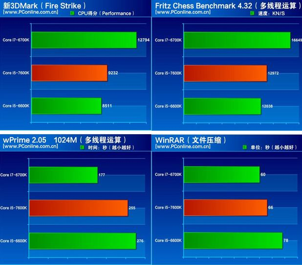 intel-kaby-lake-core-i5-7660-specs-benchmark