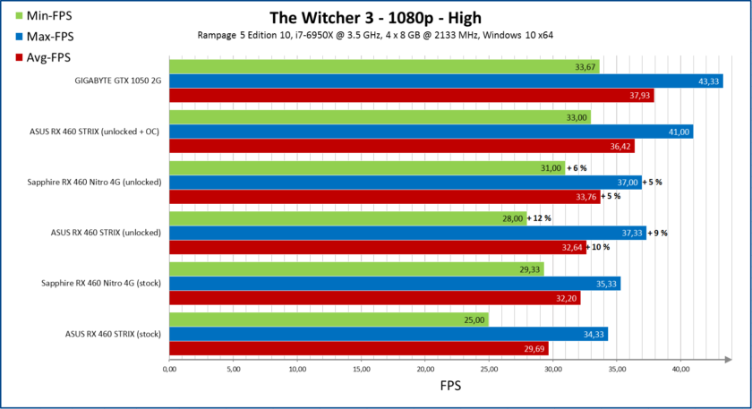 amd-radeon-rx-460-unlock_performance_witcher-3