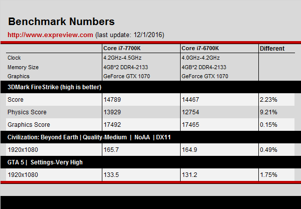 intel-core-i7-7700k-kaby-lake-vs-core-i7-6700k-skylake-1