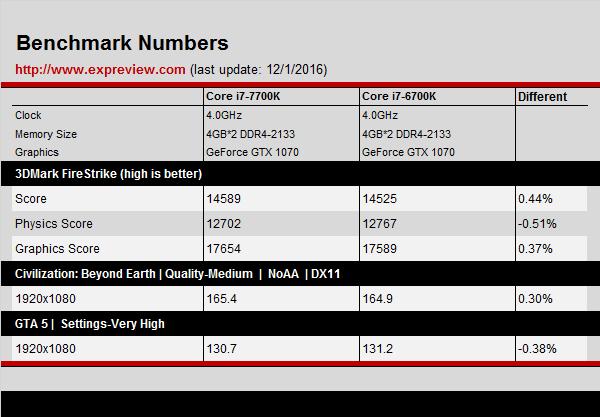 intel-core-i7-7700k-kaby-lake-vs-core-i7-6700k-skylake_clock-to-clock-4-ghz