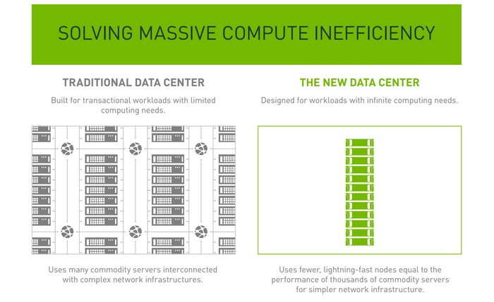 nvidia-volta-new-data-center
