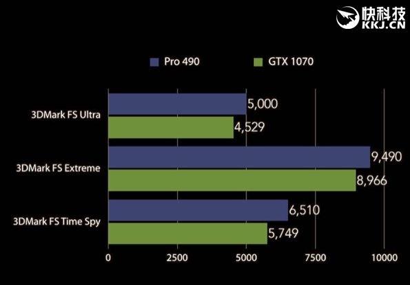 radeon-pro-490-vs-gtx-1070