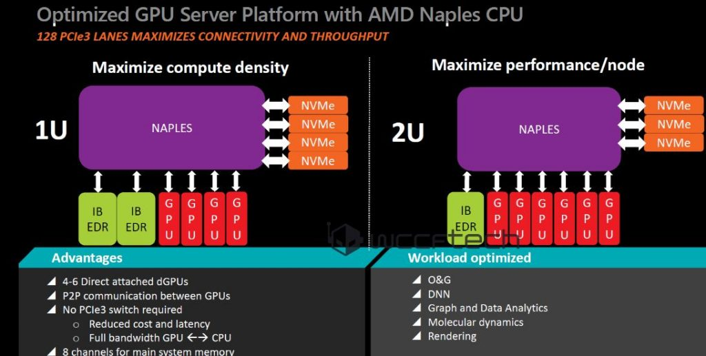 AMD Zen Based Naples CPU Specs To Include 64 threads, 128 PCIe 3 0
