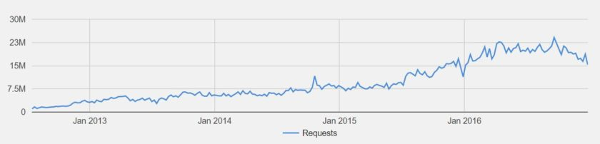 takedown-requests-2016-google-1