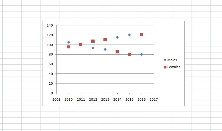 excel Scatter Charts vs Line Charts