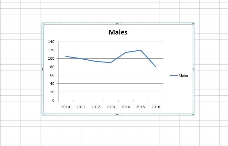 how to make graph in excel