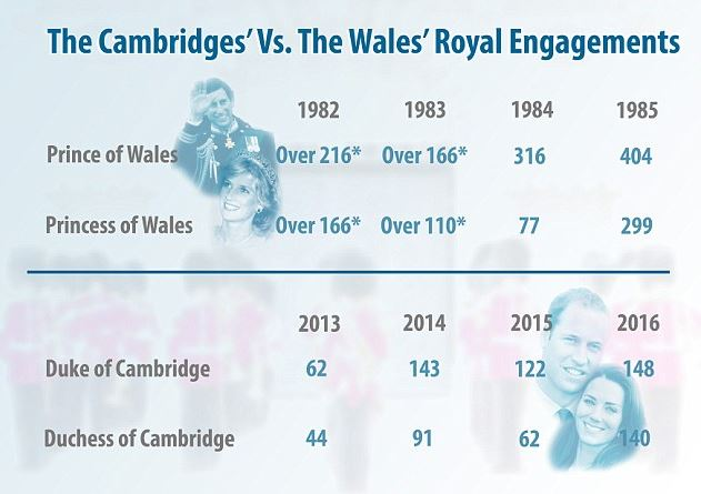 royalcoupleengagements