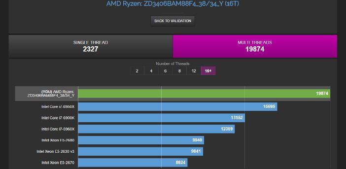 AMD Ryzen 7 1700X vs Intel Core i7 6950X benchmarks