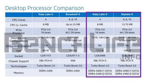 Intel's Counter To AMD Ryzen: Price Cut, 12-Core Skylake Chips Are