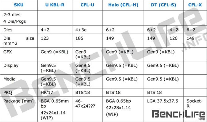 Coffee Lake 2018 CPU details