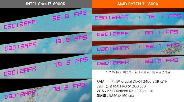 Ryzen 7 1800X vs Intel Core i7-6900K gaming benchmark