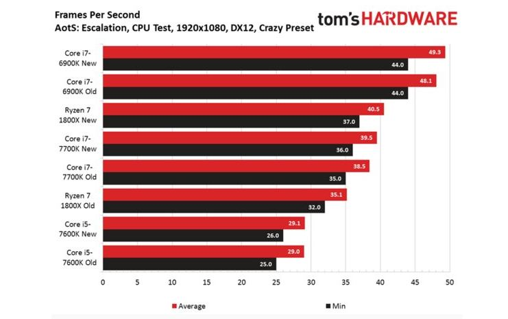 Ashes of the Singularity AMD Ryzen benchmark comparison