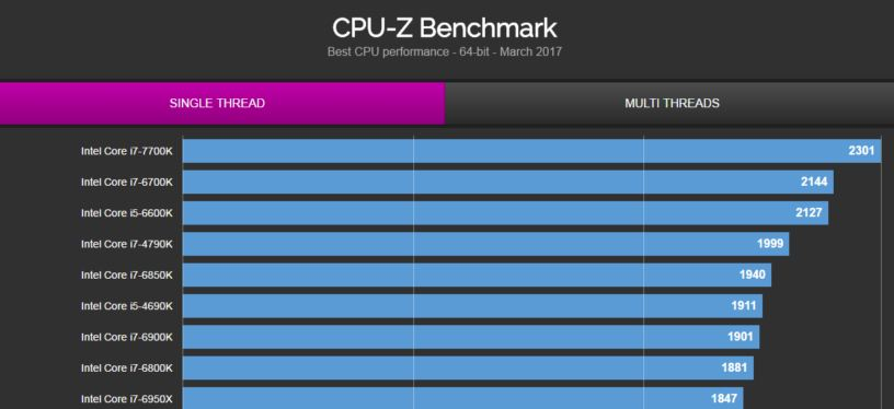 amd ryzen 7 1700 benchmarks at 4.0 GHz