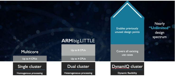 arm dynamicIQ
