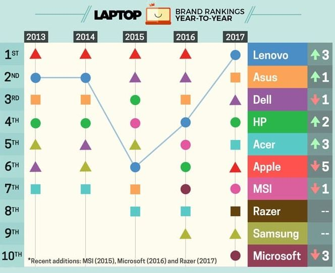 2017 laptop rankings