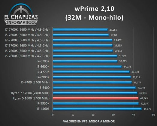 AMD Ryzen 5 1600 review and benchmarks_1