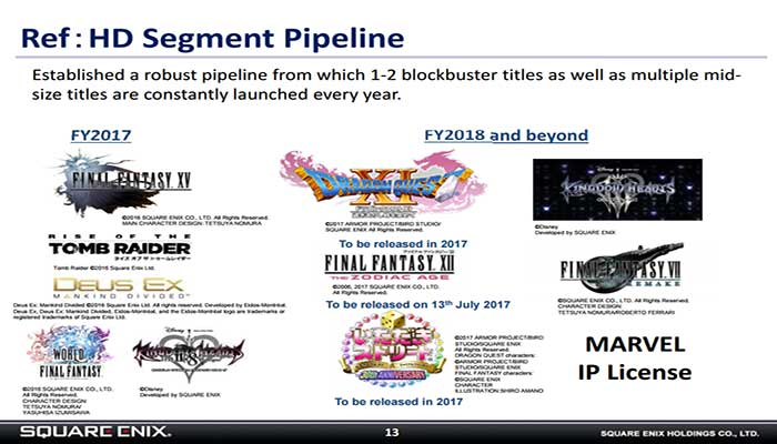 Square Enix is telling investors that Kingdom Hearts III and Final Fantasy VII Remake might not be released until 2018