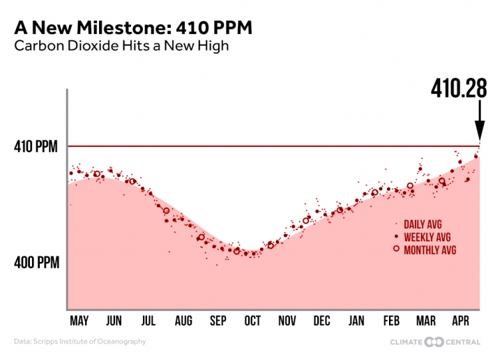 CO2 Levels 410 PPM