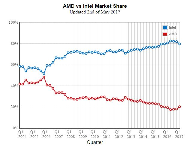AMD Gains Market Share From Intel For The FIRST Time In 3