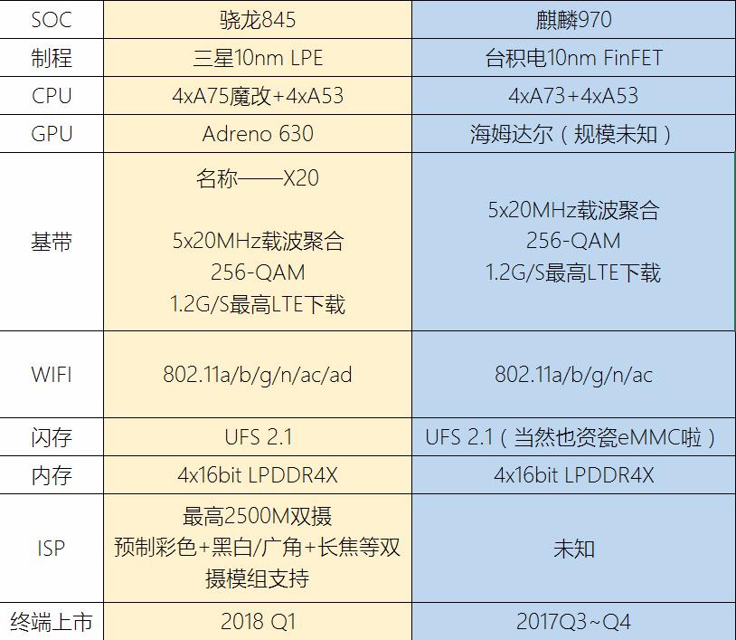 SD-845-vs-Kirin-970-comparisson