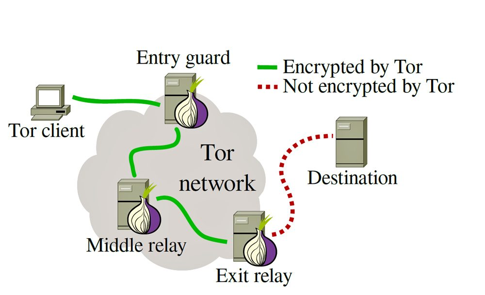 Tor-encryption-1