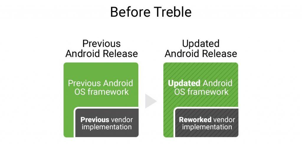 before-treble-google